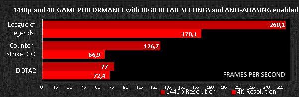 Le performance della CPU AMD Athlon X4 880K con tre giochi a 1440p e 4K.