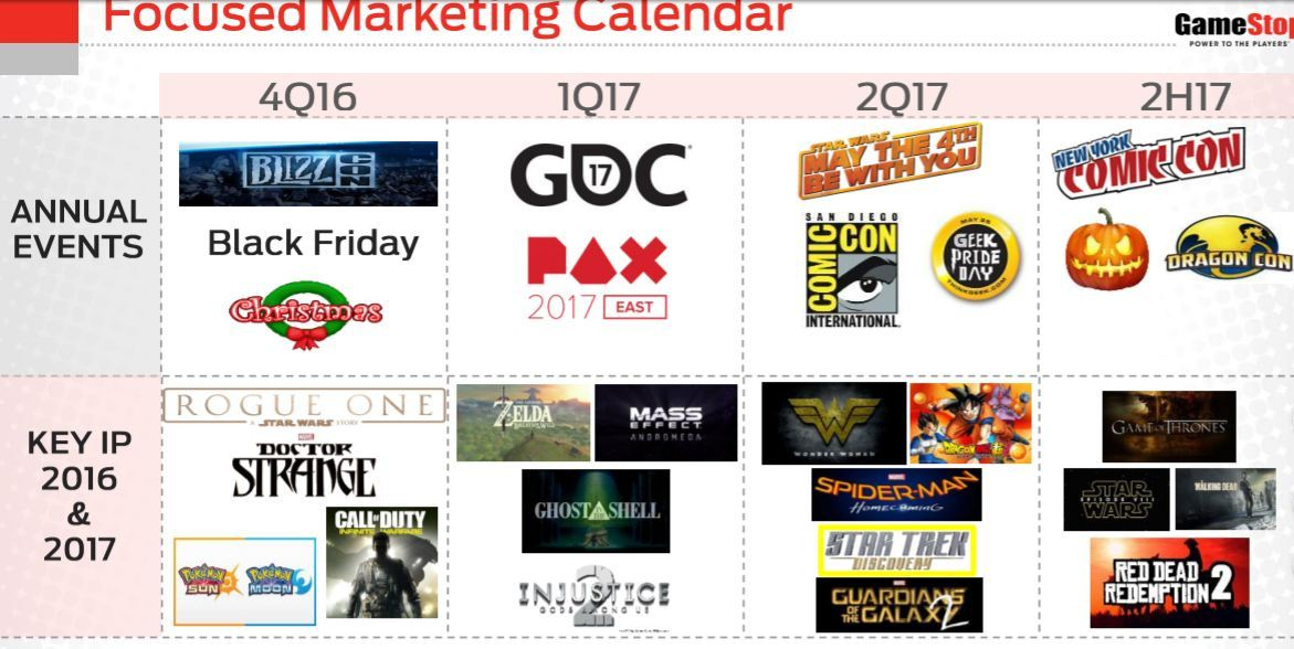 GameStop: Focused Marketing Calendar 2016/2017