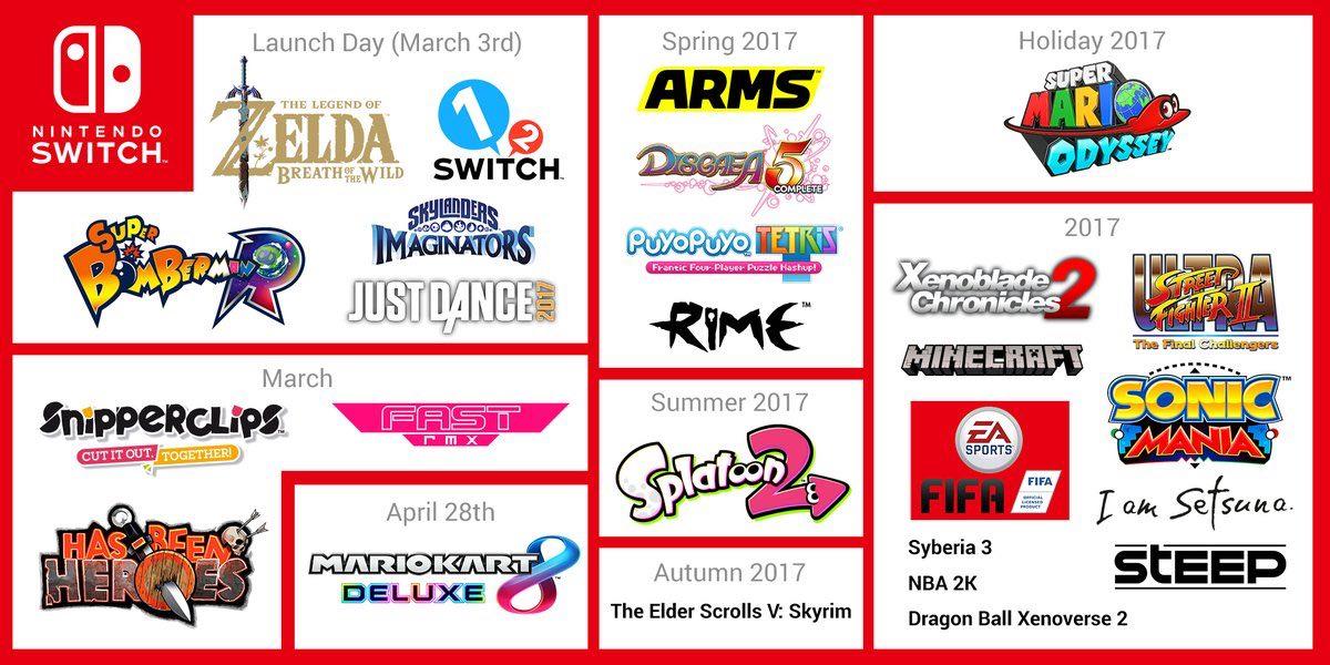 Nintendo Switch - Line-up
