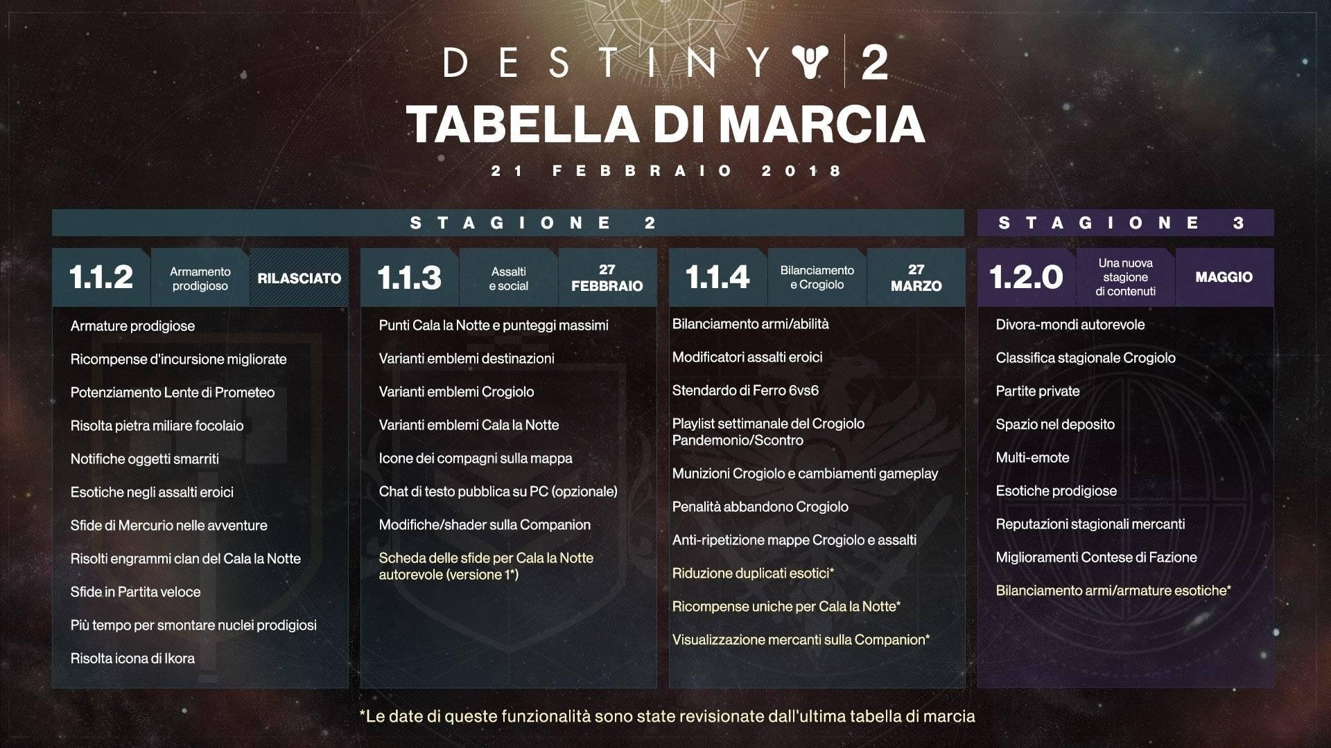 Destiny 2: Bungie ha rinviato l'arrivo di alcune modifiche e migliorie