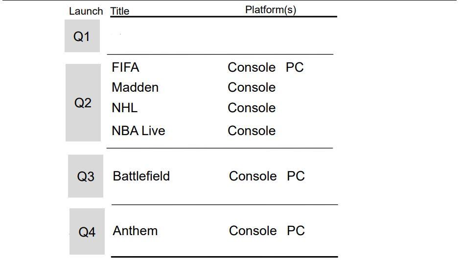 Electronic Arts - 2018/2019