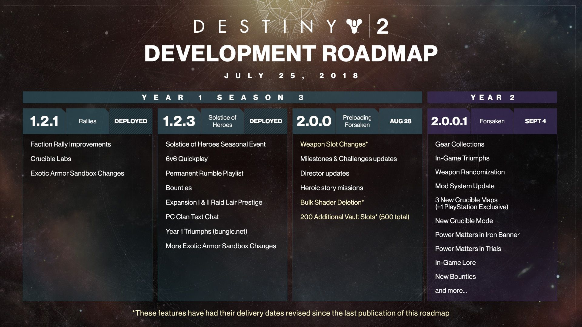 Destiny 2: Roadmap